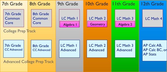 Lcmp Meeting Recap Advanced Math At Lchs La Cañada Math